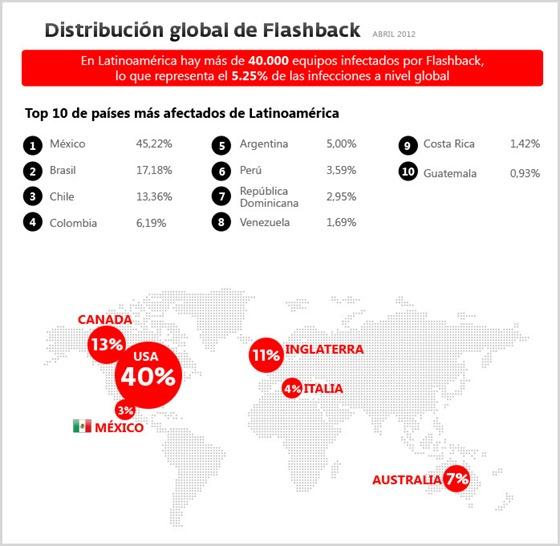 Distribución global - Flashback