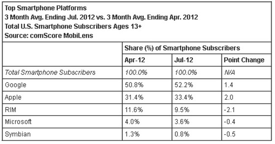 USA Android market share 2012