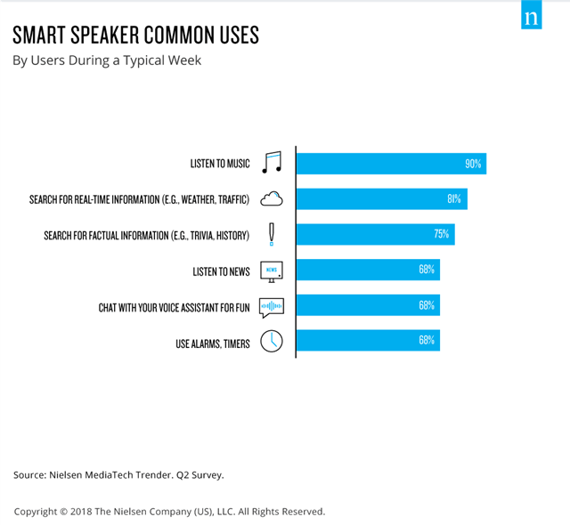 smart-speaker-common-uses