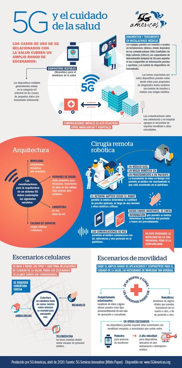 Infografia_5G_Salud_esp