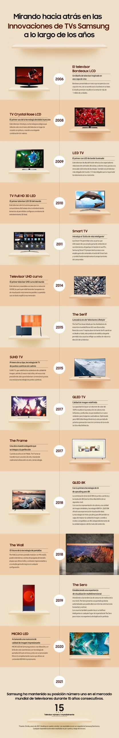 Source_Infographic_A_Timeline_of_TV_Leadership_Over_The_Years_ES